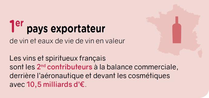La France est le premier pays exportateur dans la filière vigne-vin
