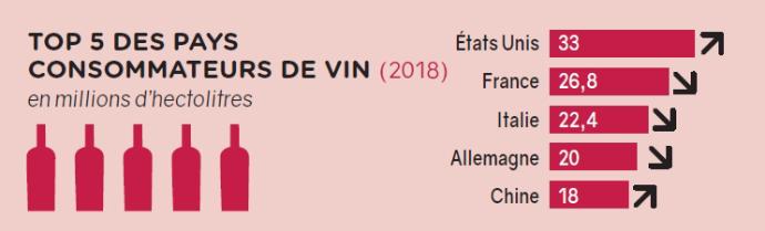 Top 5 des pays consommateurs de vin
